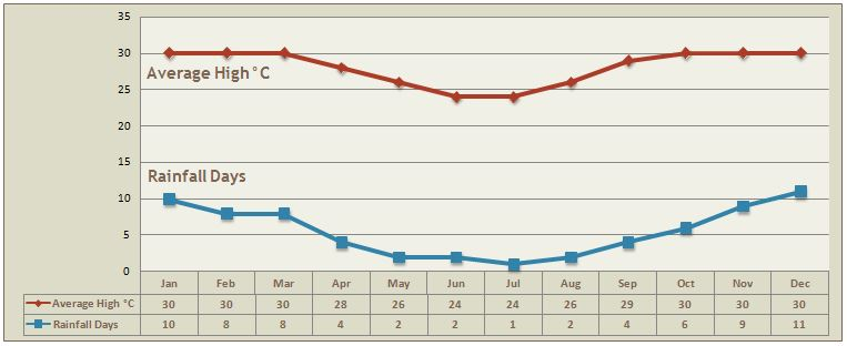 Eastern South Africa Climate