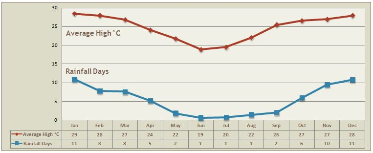 Northern South Africa Climate